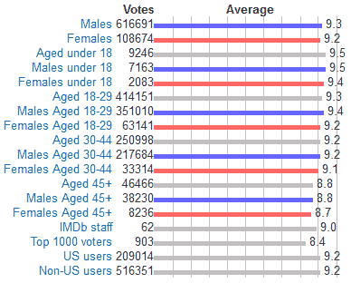 user ratings demographics